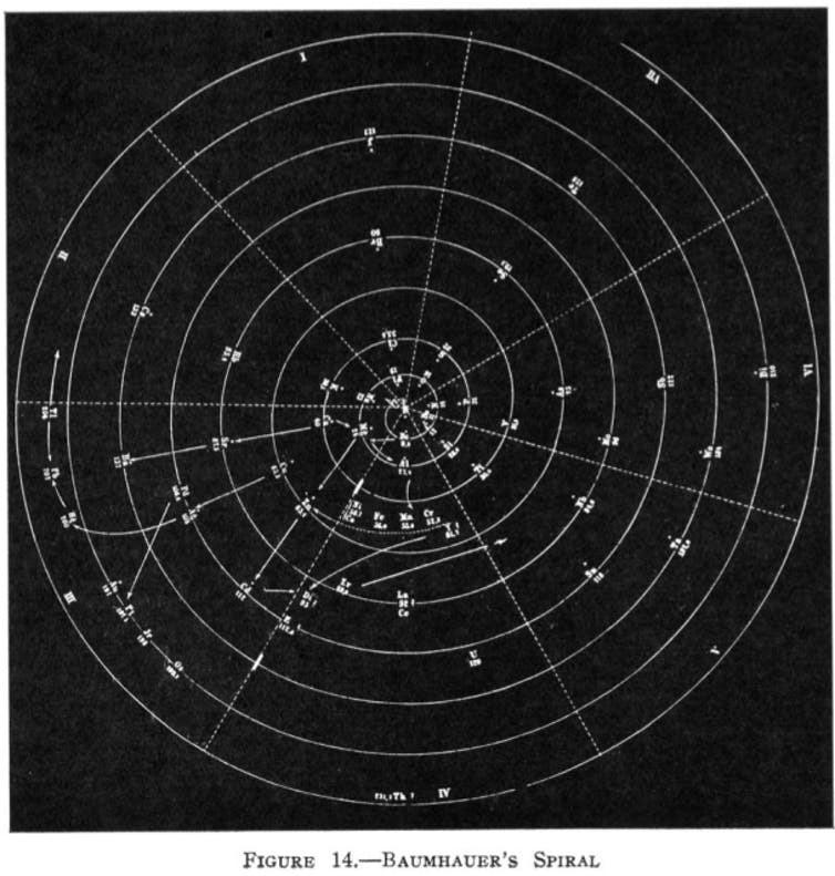 Heinrich Baumhauer's spiral.
