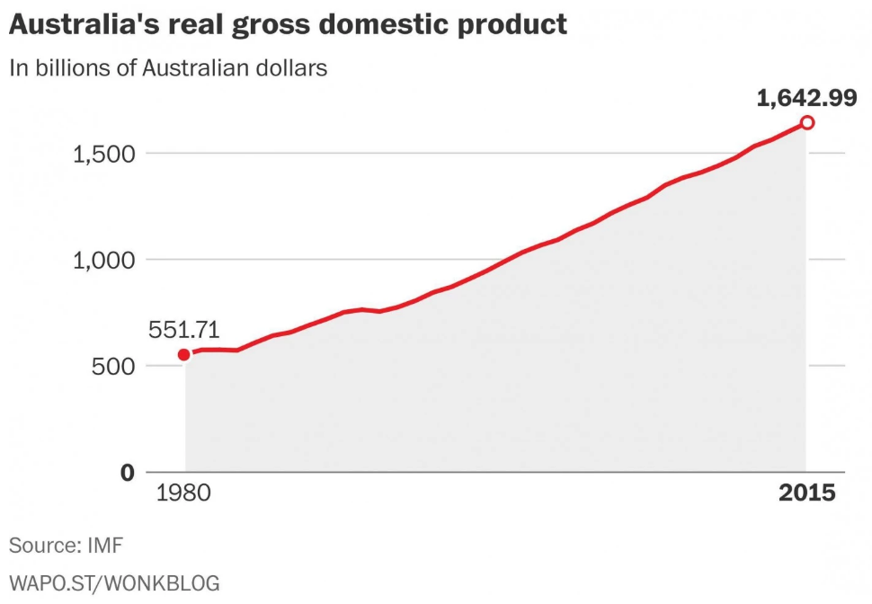 Australia's real gross domestic product
