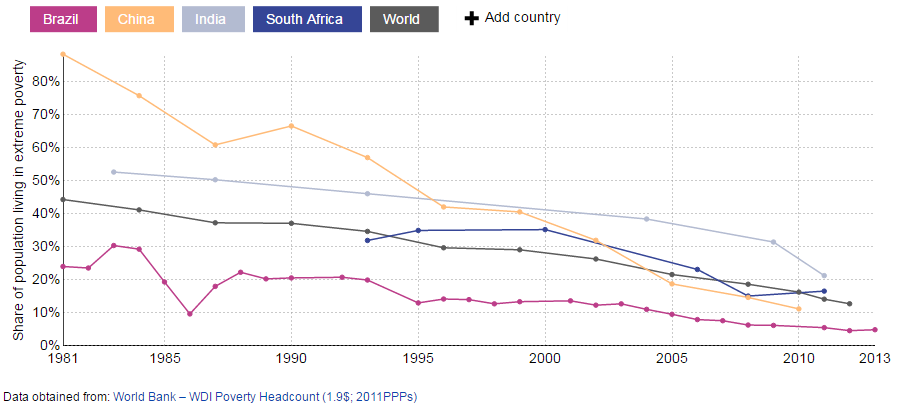 Share of population living in extreme poverty, 1980 – 2013