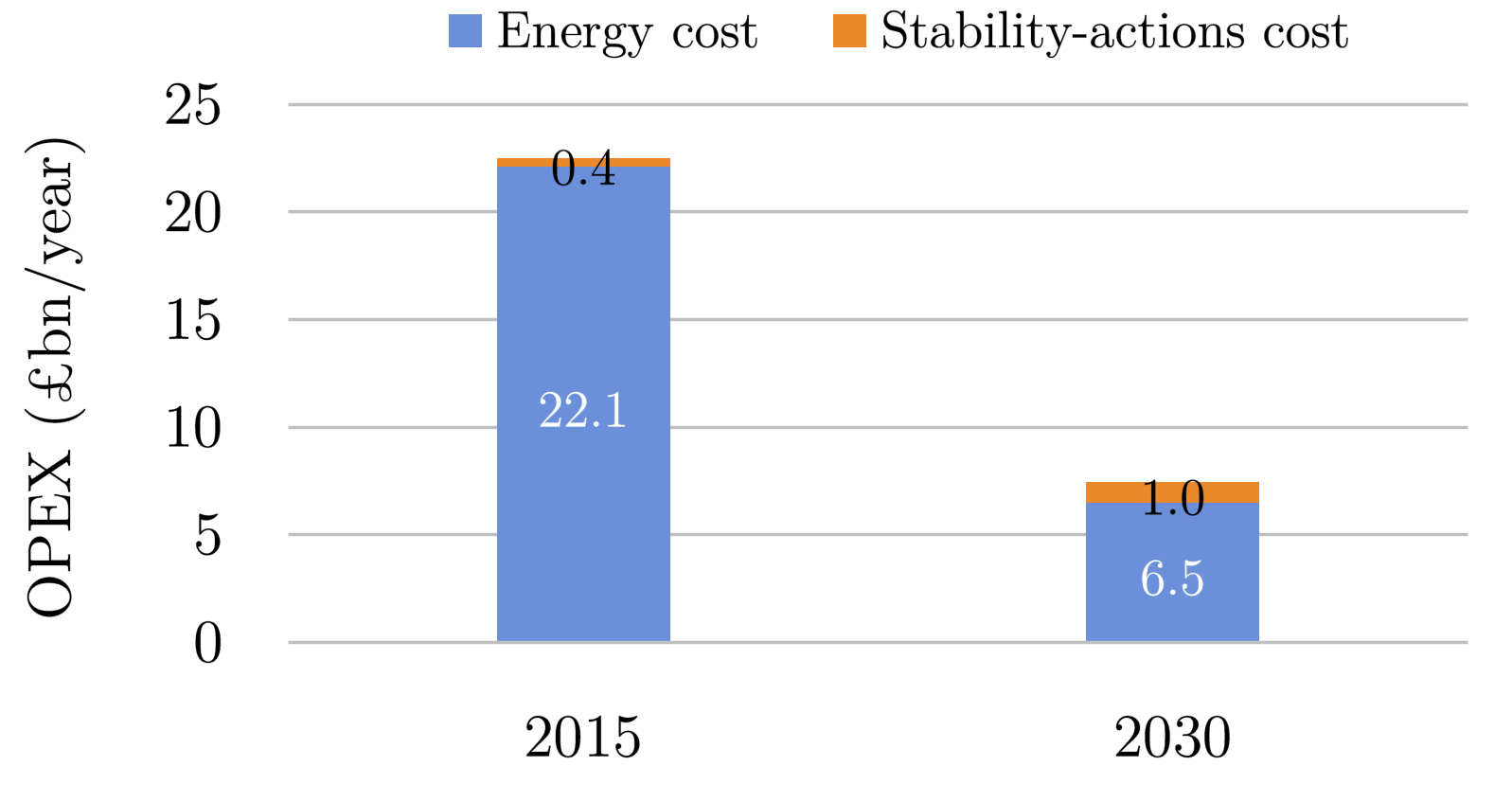 Figure 2. Operating costs of Great Britain's electricity system in 2015 and projected costs for 2030 under a carbon-neutral scenario.