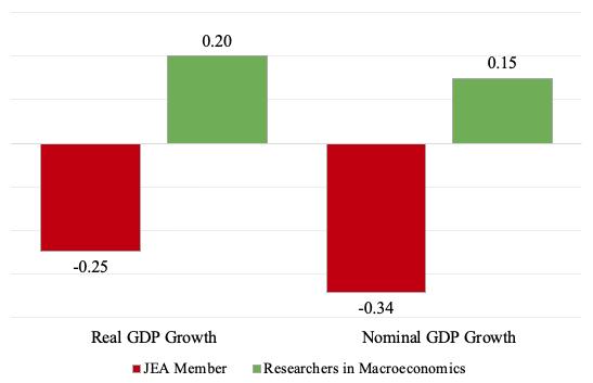 Figure 2 Forecast errors: Japanese Economic Association members versus macroeconomics researchers