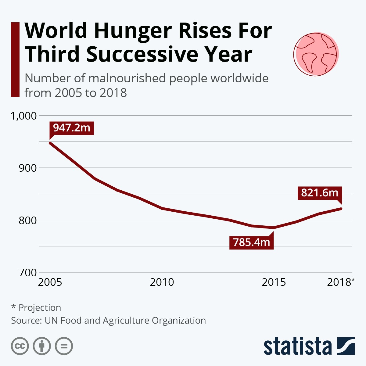 World Hunger Rises For Third Successive Year