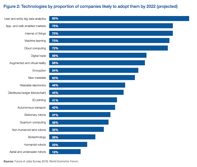 Use of technologies by 2022 careercliff