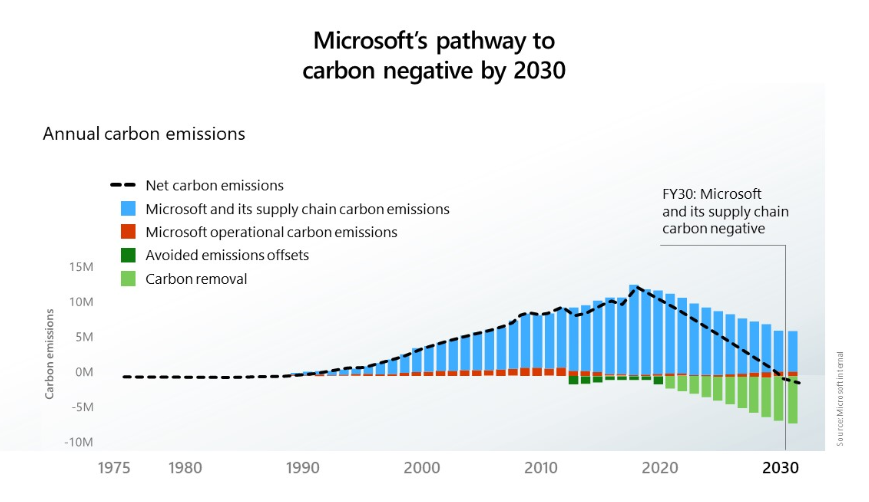 Microsofts pathway to carbon negative by 2030