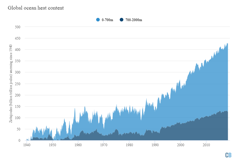 Monthly global ocean heat content (in zettajoules – billion trillion joules, or 10^21 joules) for the 0-700 metre and 700-2000 metre layers.