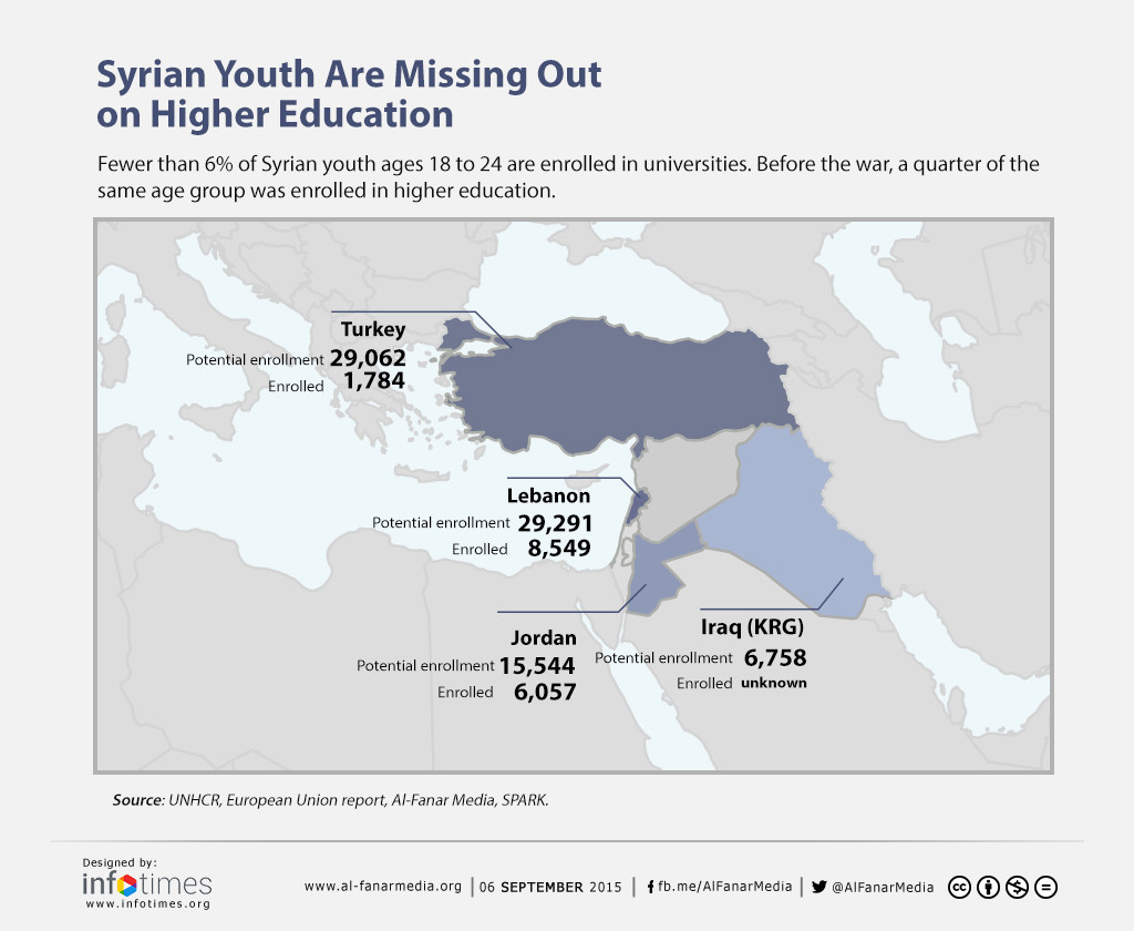 Many Syrians are missing out on higher education, with less than 6% of 18-24 year olds in education.