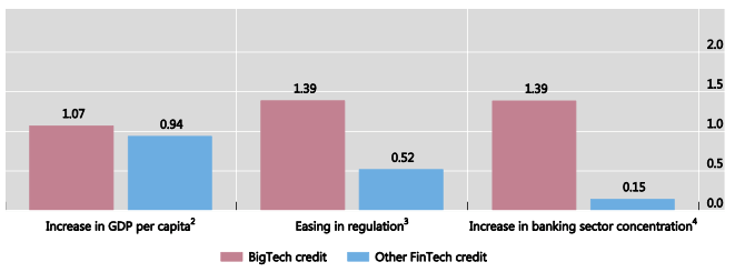 The bars visualise the estimated change in Big Tech and other FinTech credit volumes from a change in the respective variables, based on the estimated coefficients displayed in the fifth column of Table 3. 1 Change in Big Tech credit and other FinTech credit per capita given a one-standard deviation change in the selected variables. 2 Nominal GDP in USD over total population. Given the non-linearity of the relationship, the change is calculated at the average GDP per capita level. 3 Regulatory stringency is constructed as an index based on the World Bank's Bank Regulation and Supervision Survey. The index takes a value between 0 (least stringent) and 1 (most stringent) based on 18 questions about bank capital requirements, the legal powers of supervisory agencies, etc. 4 One-standard deviation increase in the banking Sector Lerner index (an indicator of bank mark-ups and hence market power).