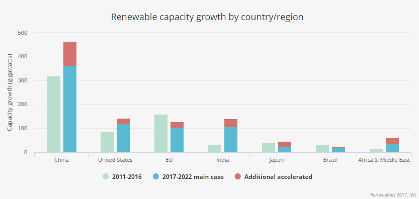 Three Countries Are Leading The Renewable Energy