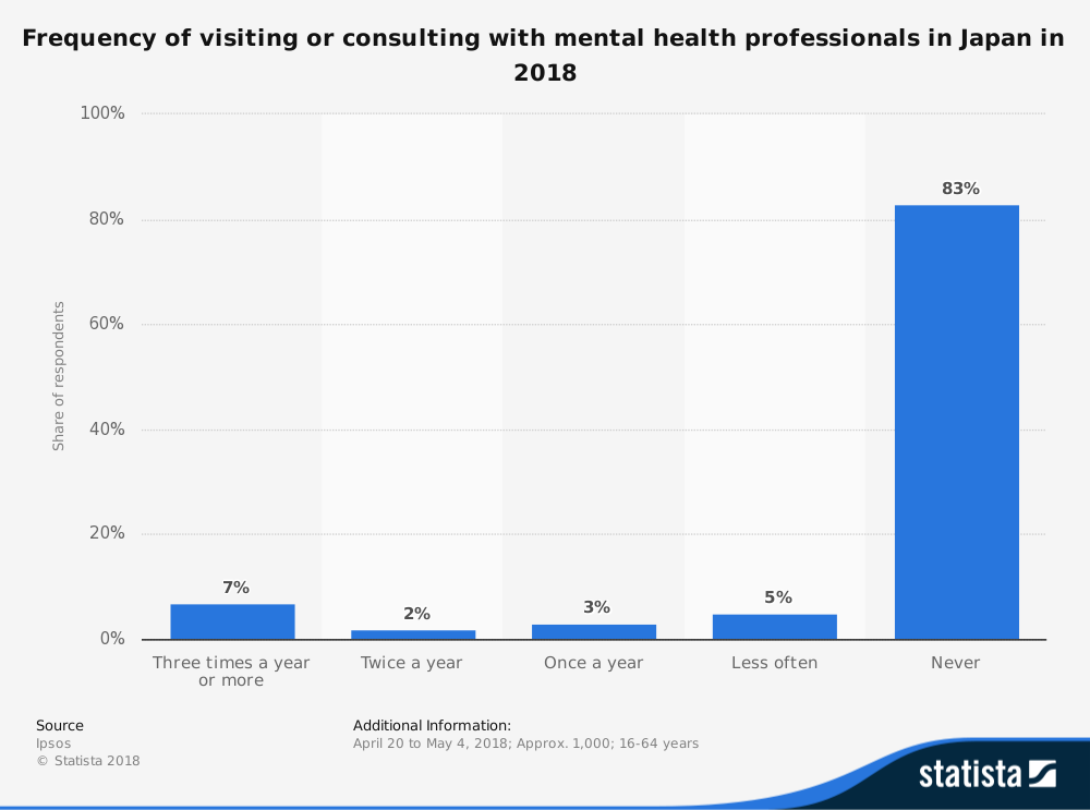 Most people in Japan never see mental health professionals