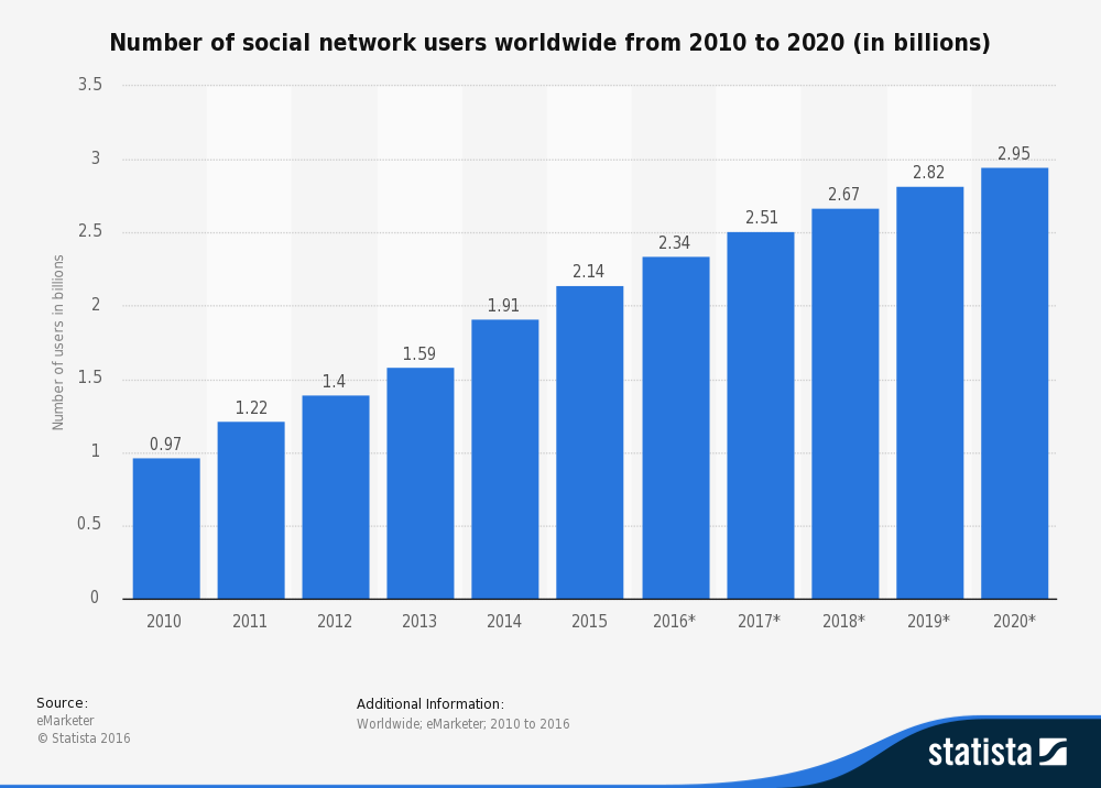 Number of social network users worldwide from 2010 to 2020