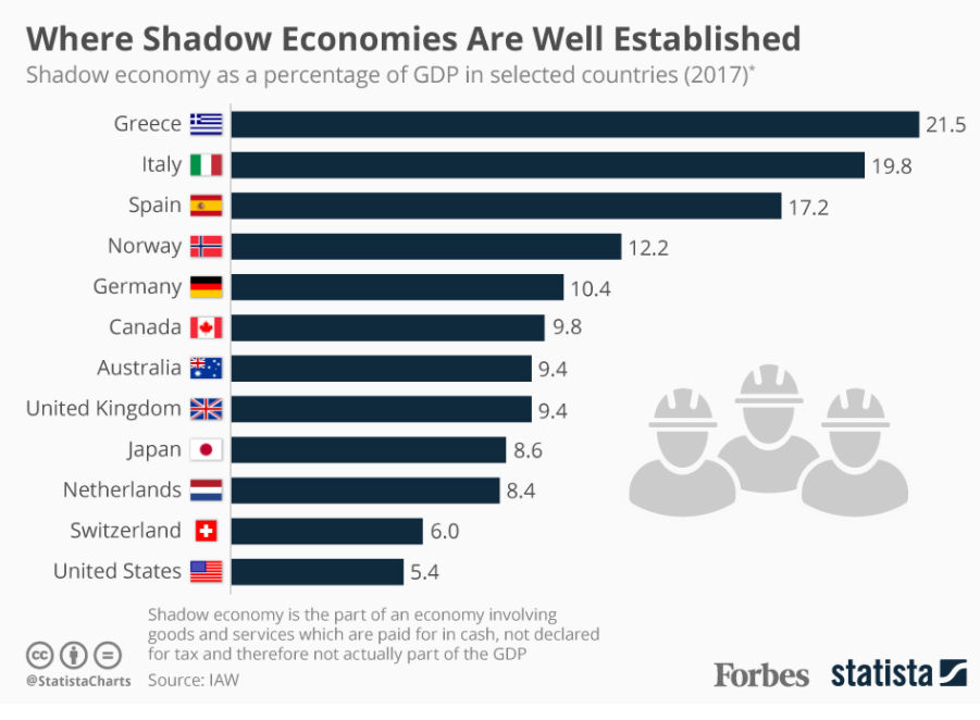 This developed country's shadow economy is worth one-fifth of its GDP