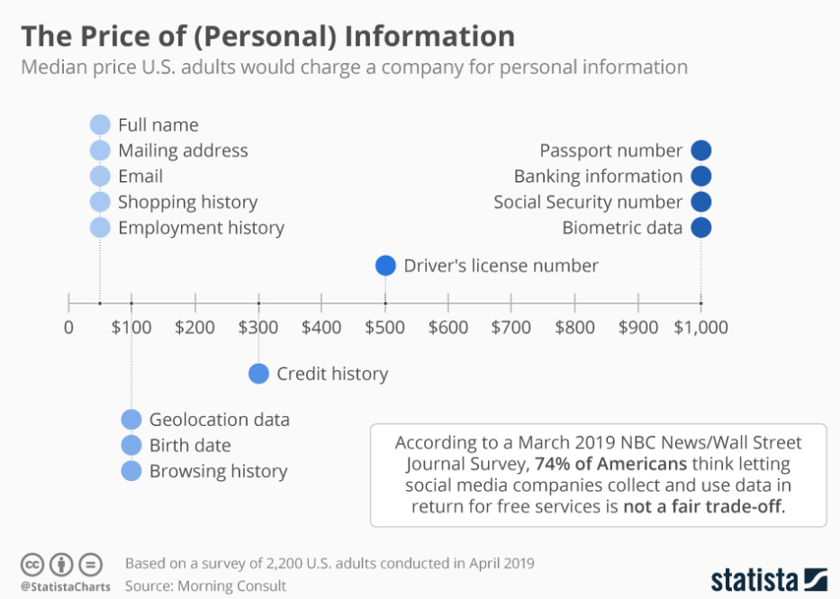 Data: The price of personal information
