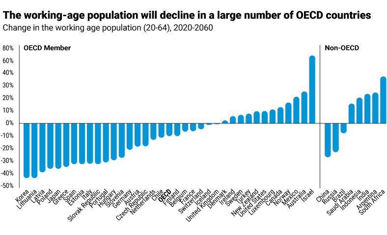 old age population work force career retire pension demographic young life expectancy birth rate oecd labor shortage