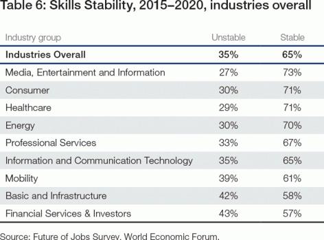 Skills stability 2015-2020