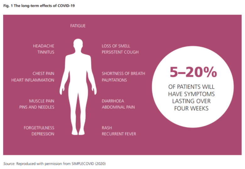 5-20% of patients have symptoms that last for weeks.