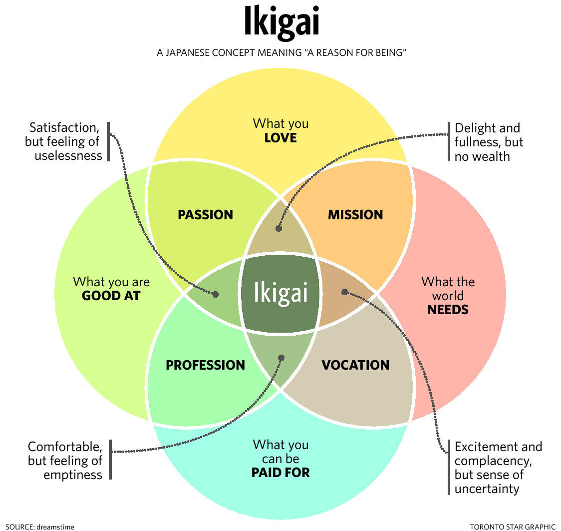 A Venn diagram from the Toronto Start illustrating the overlaps of the 4 principles of ikigai