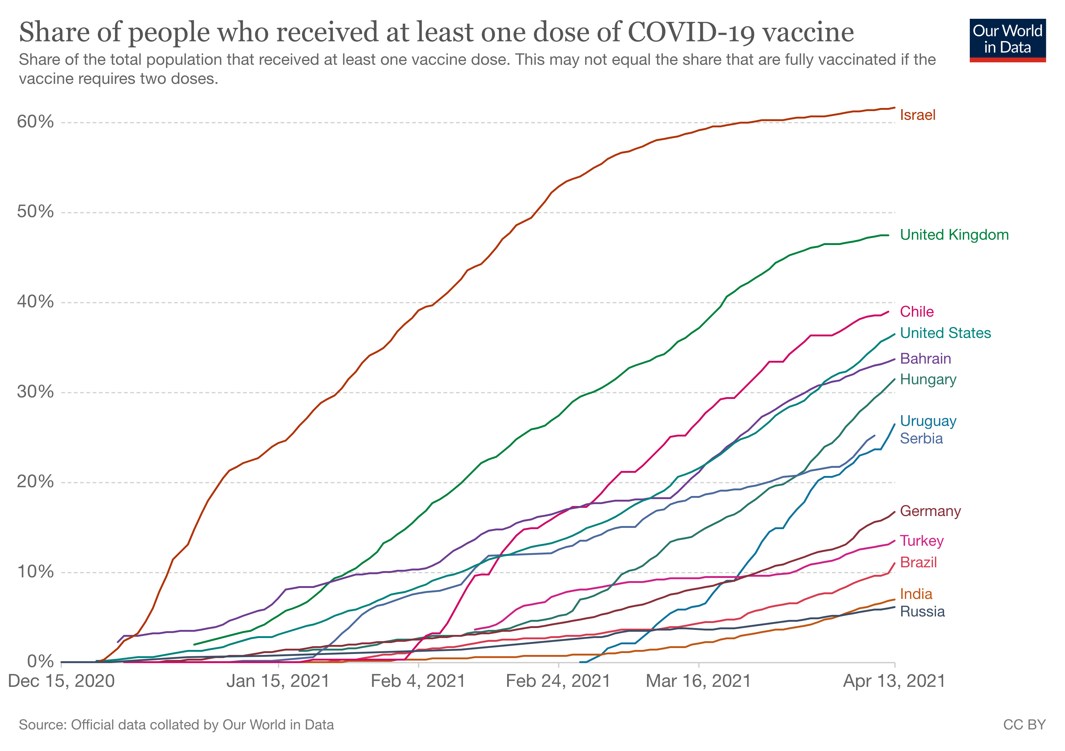 Share of people who received at least one dose of the COVID-19 vaccine in selected countries