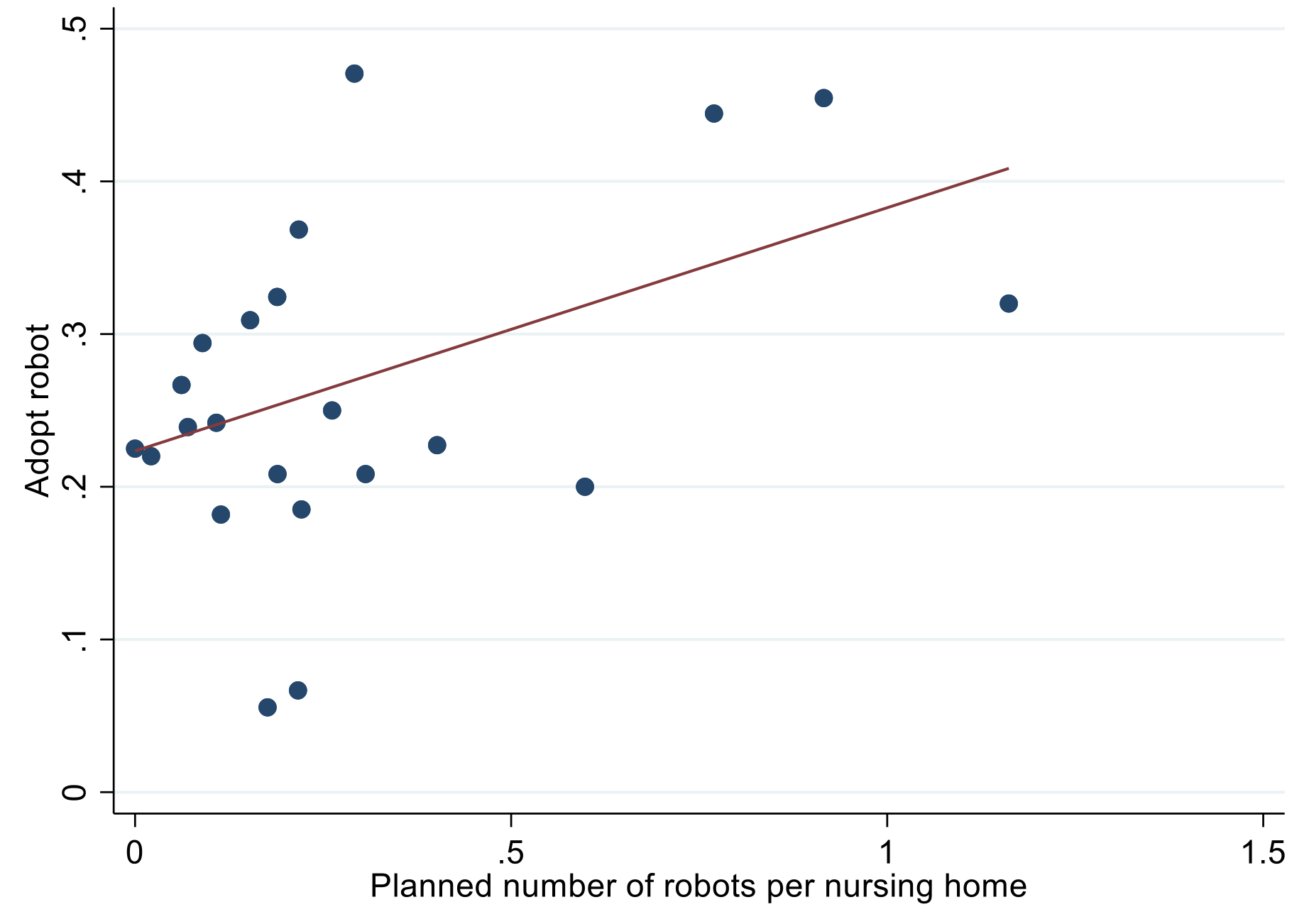 un graphique pour montrer l'augmentation de l'adoption de robots dans les maisons de retraite