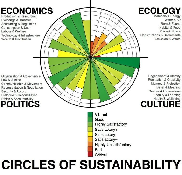 Paul James developed the concept of circles of sustainability that incorporate elements of politics and culture (this one represents Melbourne in 2011).