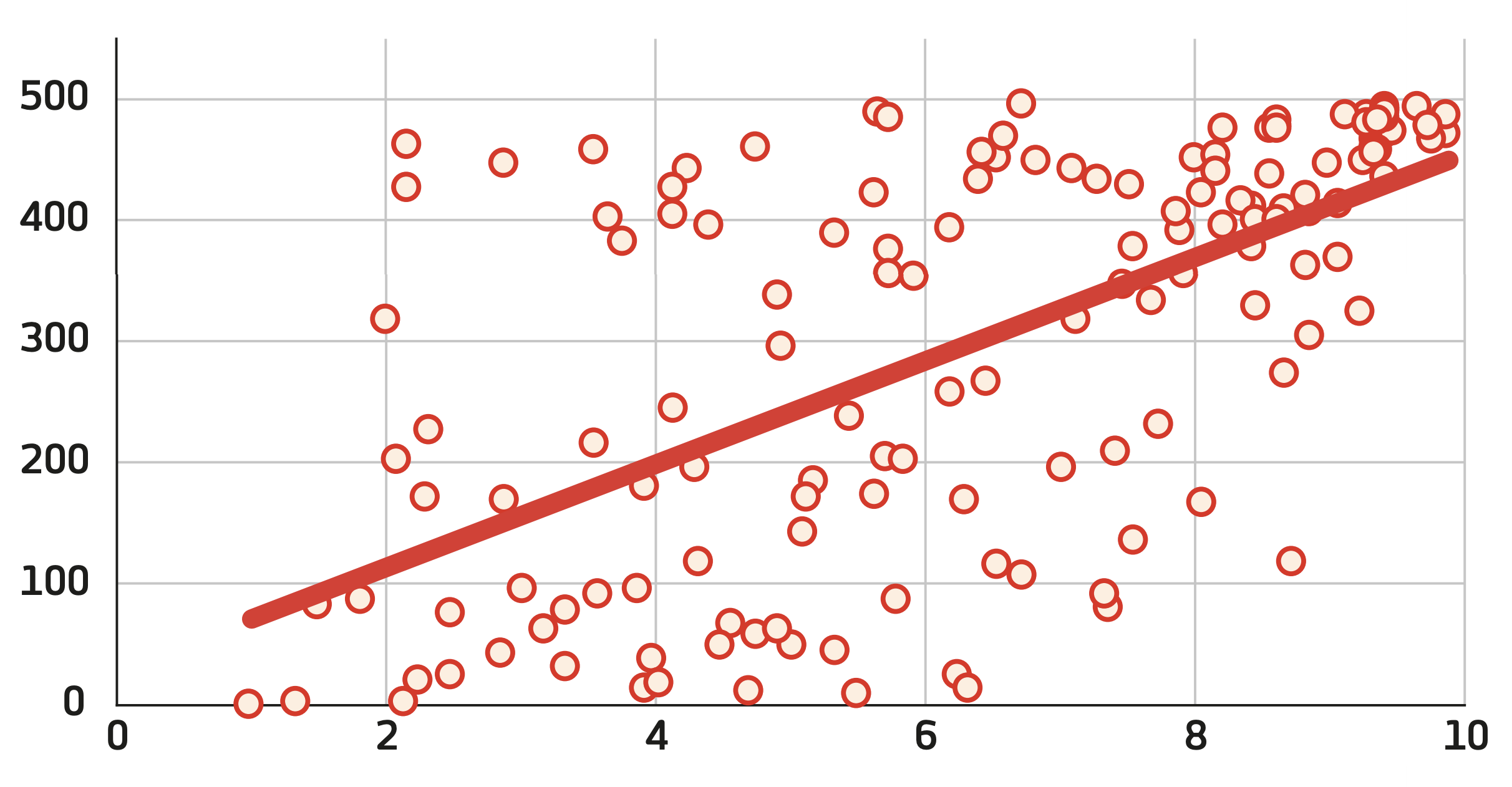 The social acceptance of LGBT+ people (x axis) as compared with innovation score (y axis).
