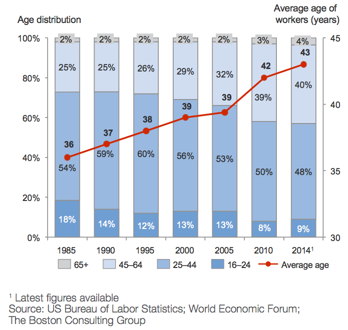 Figure 1: worker age in the US construction sector