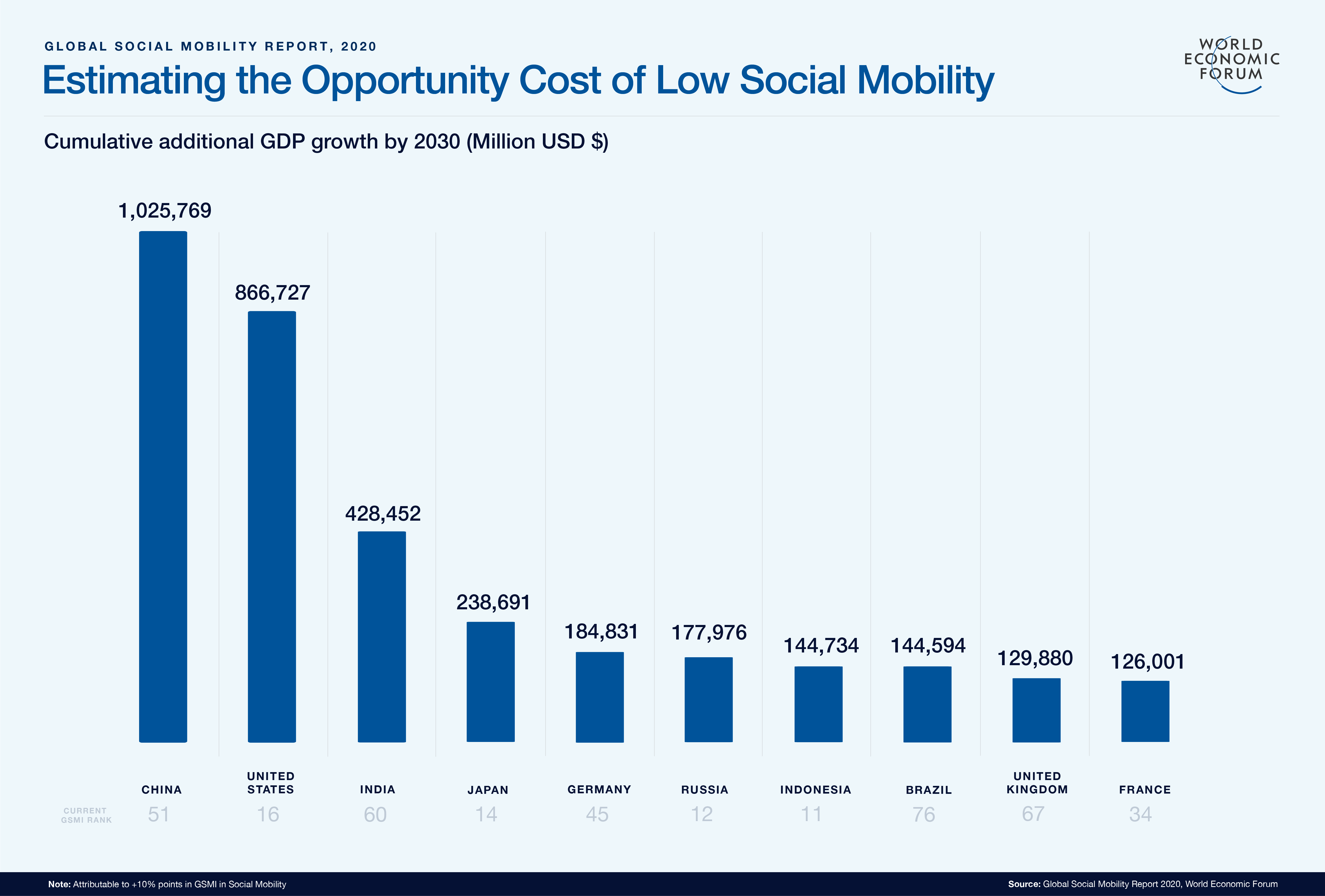 Estimating the cost of low social mobility