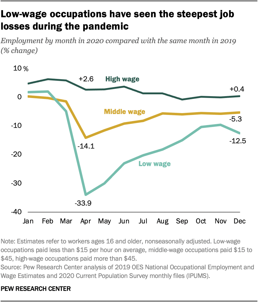 A graph showing that low-wage occupations have seen the steepest job losses during the pandemic