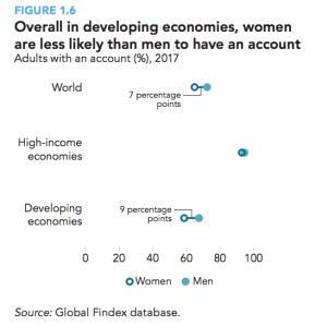Imagen: Brecha de género en la posesión de cuentas bancarias en el mundo, economías desarrolladas y economías en vías de desarrollo, respectivamente./ Global Findex database