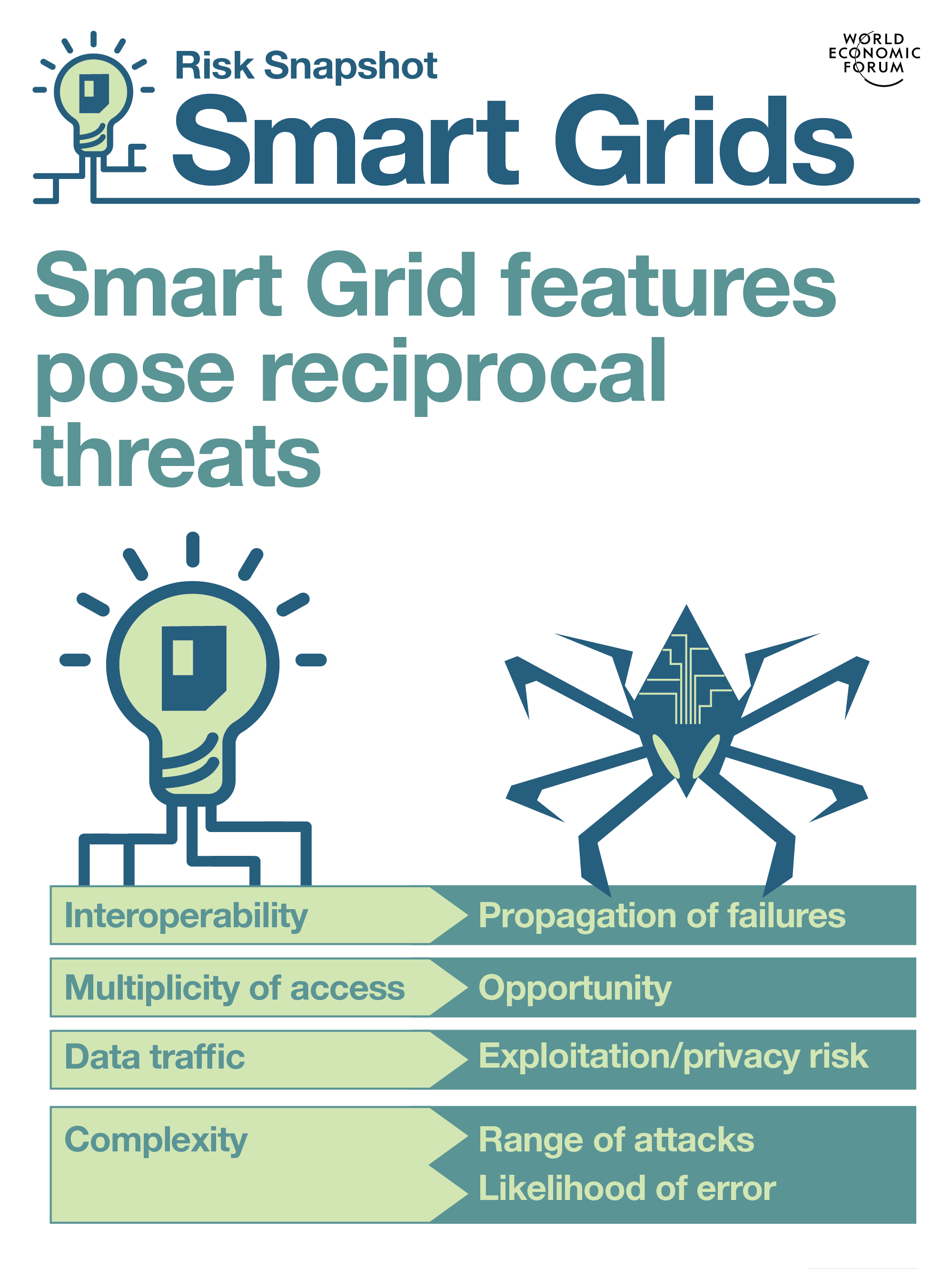 The nature of smart grids leverages the severity of the cyberthreats to them