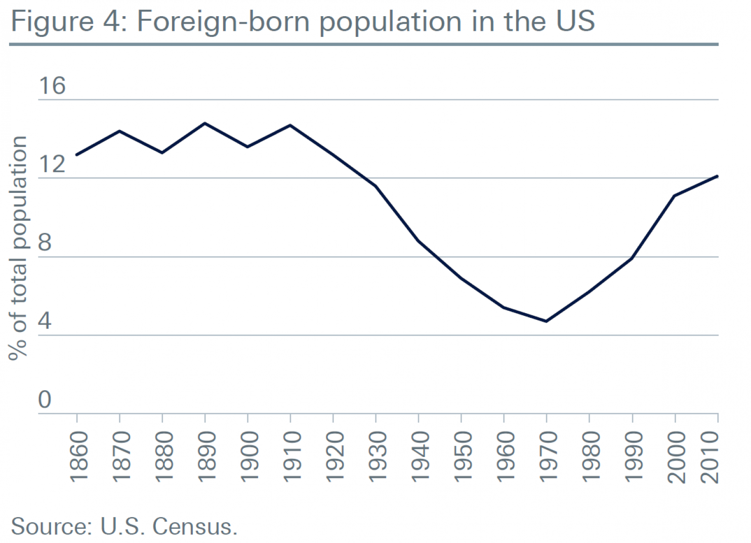 foreign born population in the US