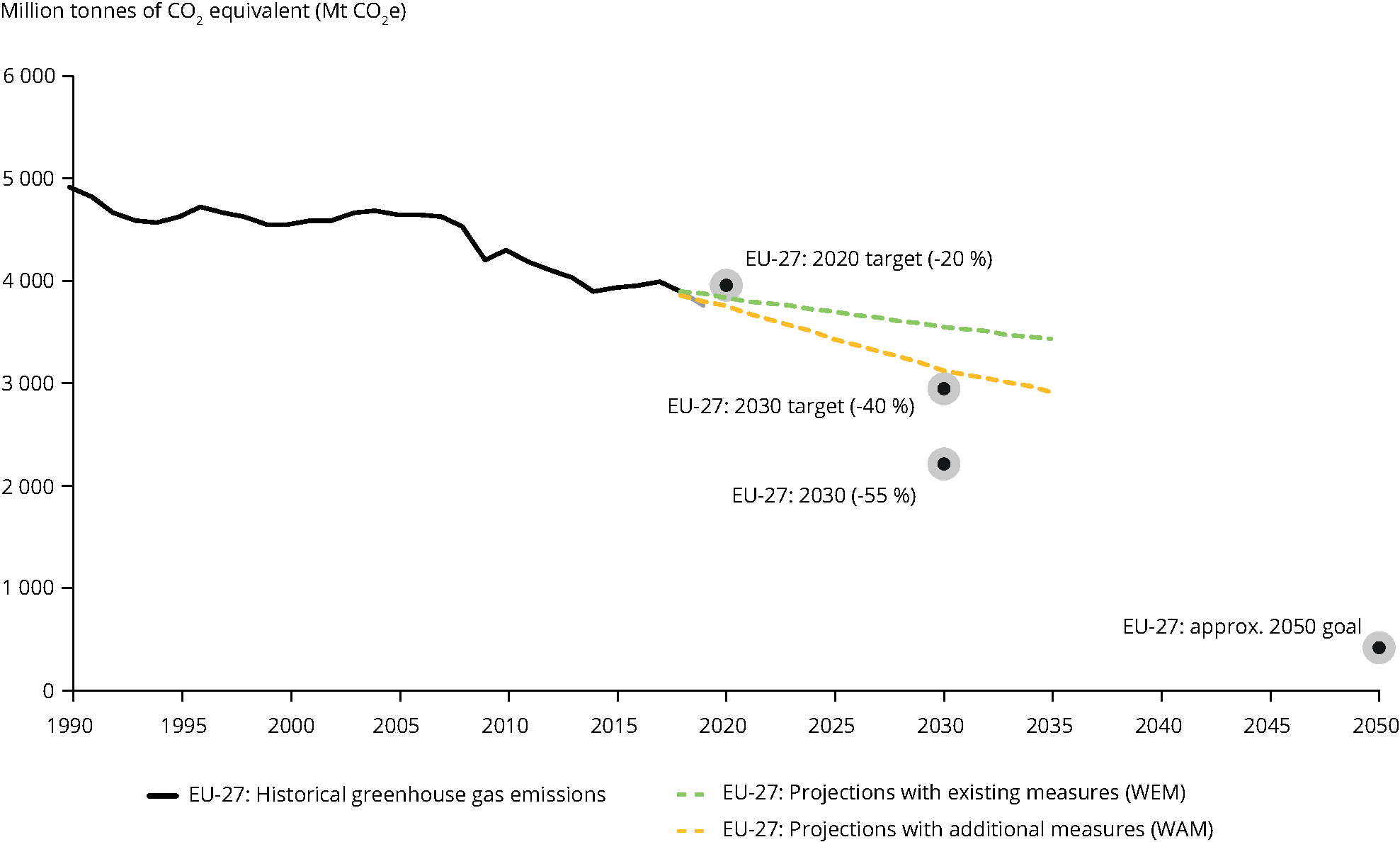 Total greenhouse gas emission trends and projections in Europe