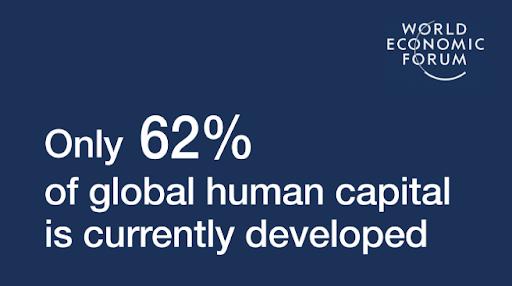 Average development of global human capital.