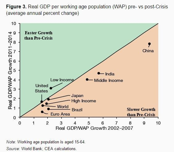 Real GDP per working age population pre vs post crisis