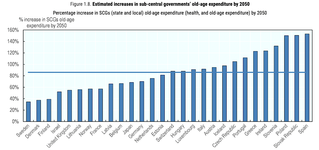 a chart showing the rising OECD 'old-age expenditure' forecasts by 2050