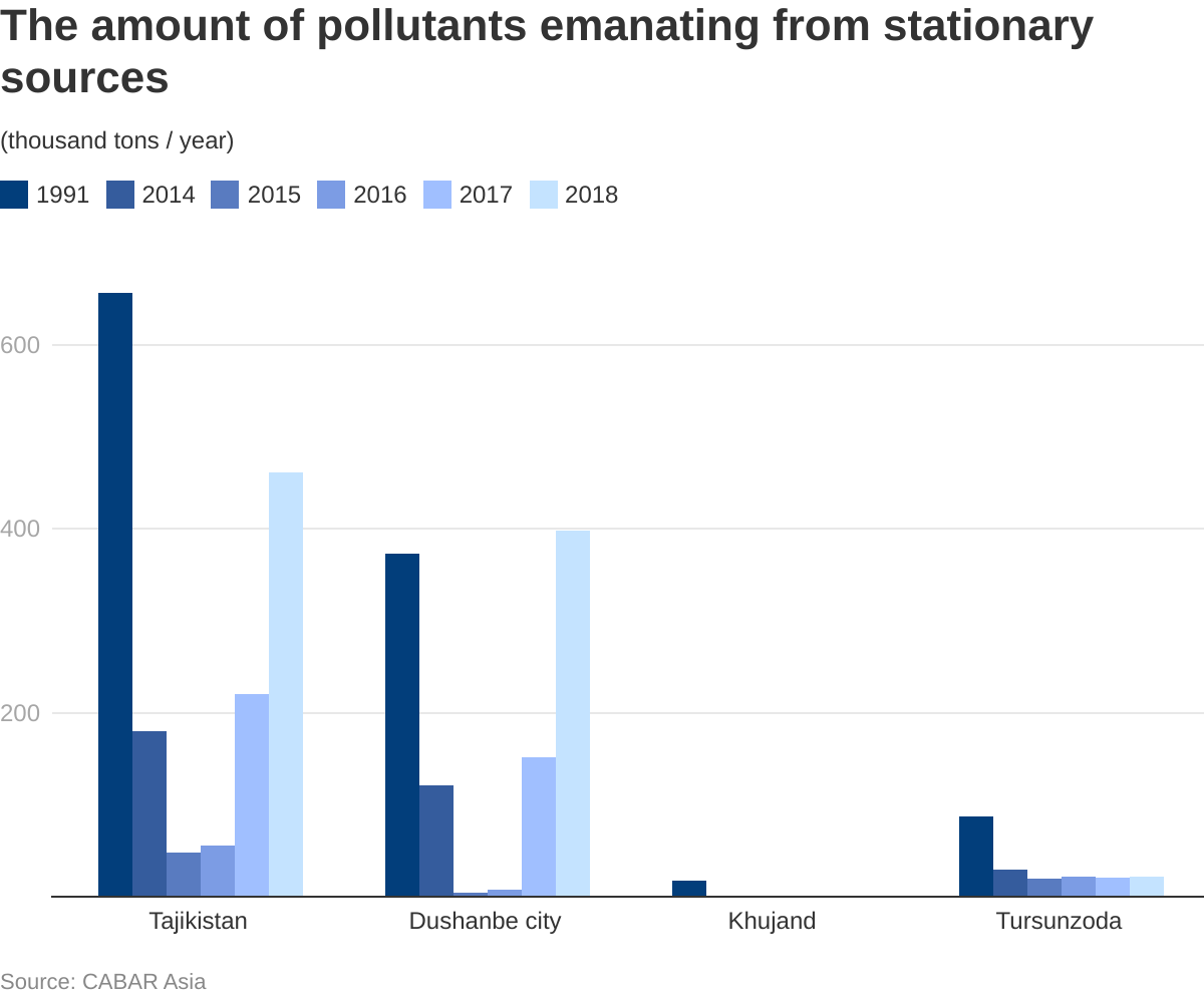 고정된 소스에서 나오는 오염 물질의 양을 보여주는 차트