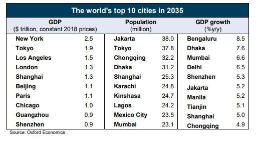 All of the top 10 fastest growing cities in the world are in