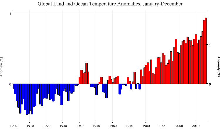Global land and sea temperature anomalies