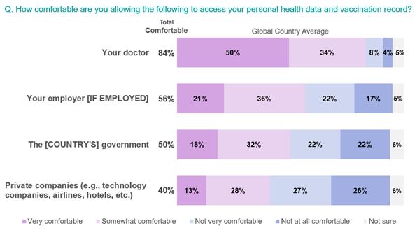 un gráfico que muestra qué tan cómodas se sienten las personas al permitir que diferentes personas y diferentes sectores accedan a sus datos personales de salud y registro de vacunación