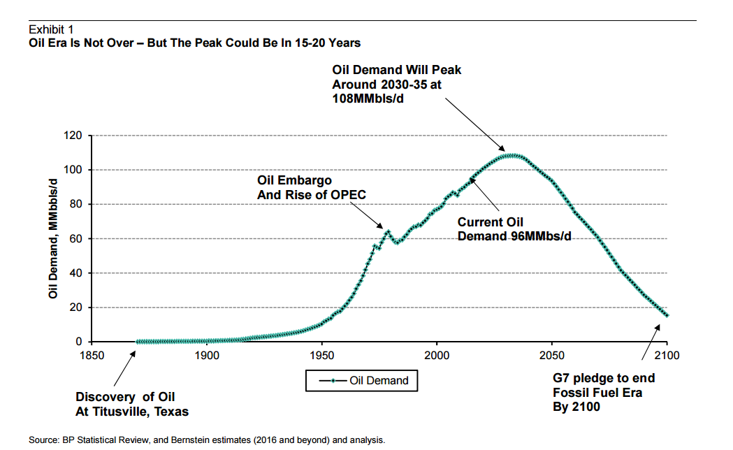 Oil era is not over- but the peak could be in 15-20 years.