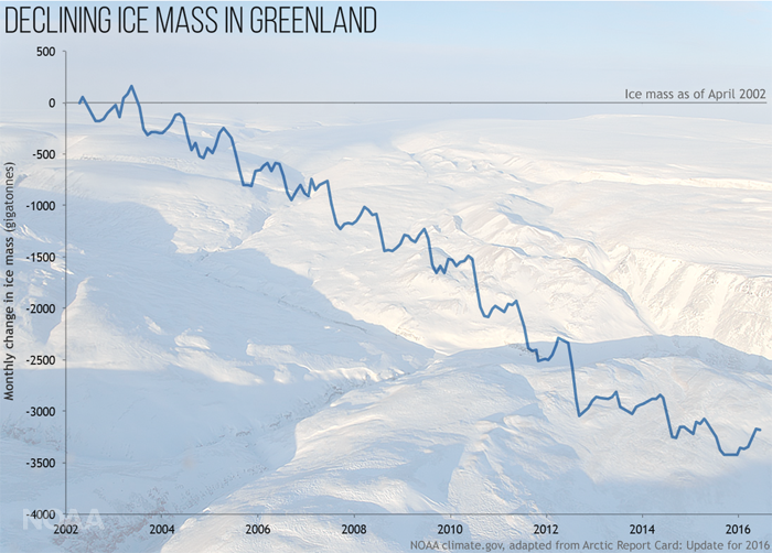 The Greenland ice sheet has been shrinking since 2002, when satellite-based measurement began