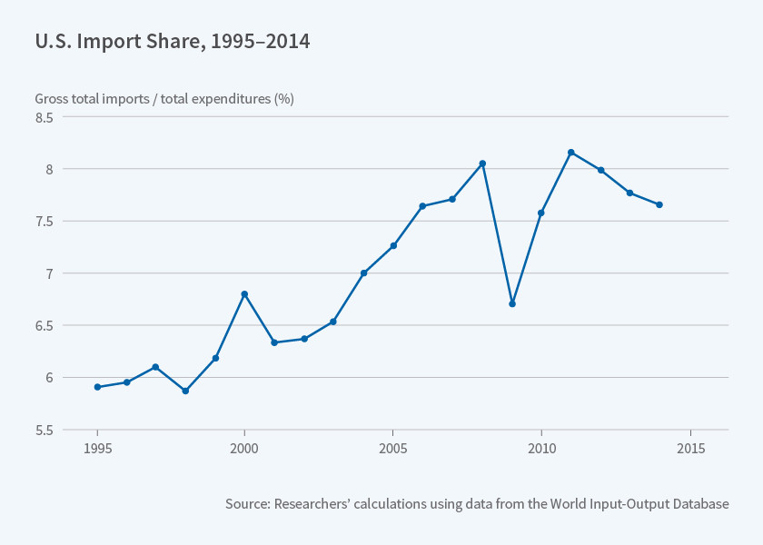 US import share: 1995-2015