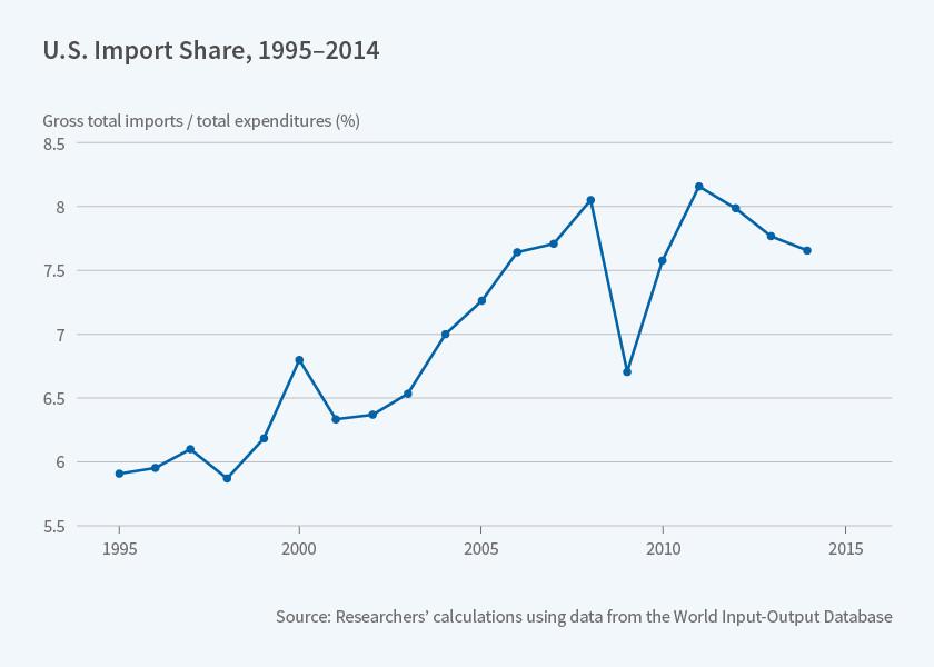 us import share 1995 2015