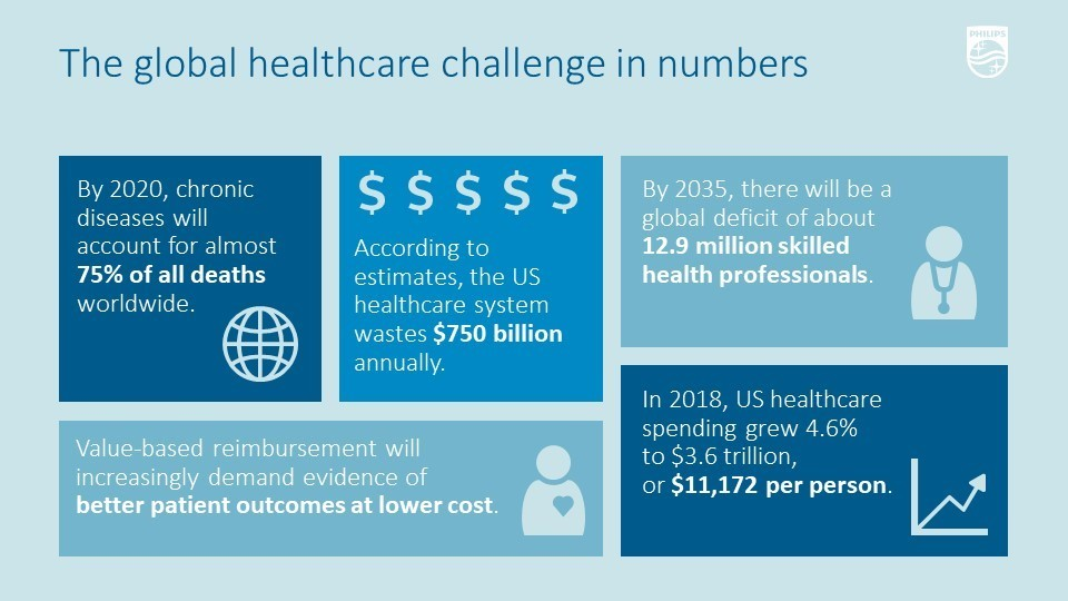 The size of the global healthcare challenge