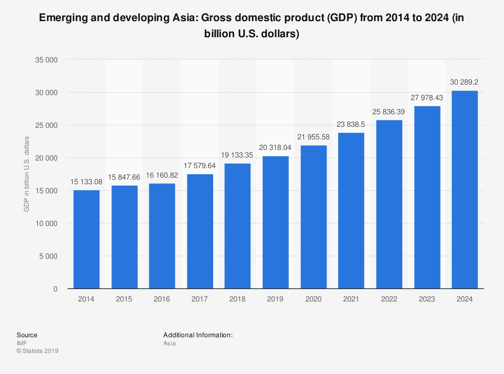 Growth in Asia's GDP from 2014 to 2024
