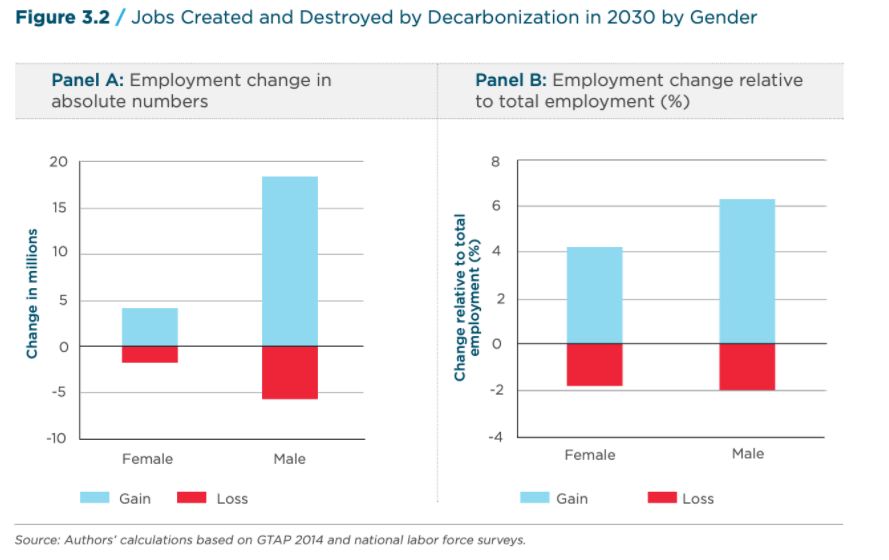 Jobs created and destroyed by decarbonisation, by gender.