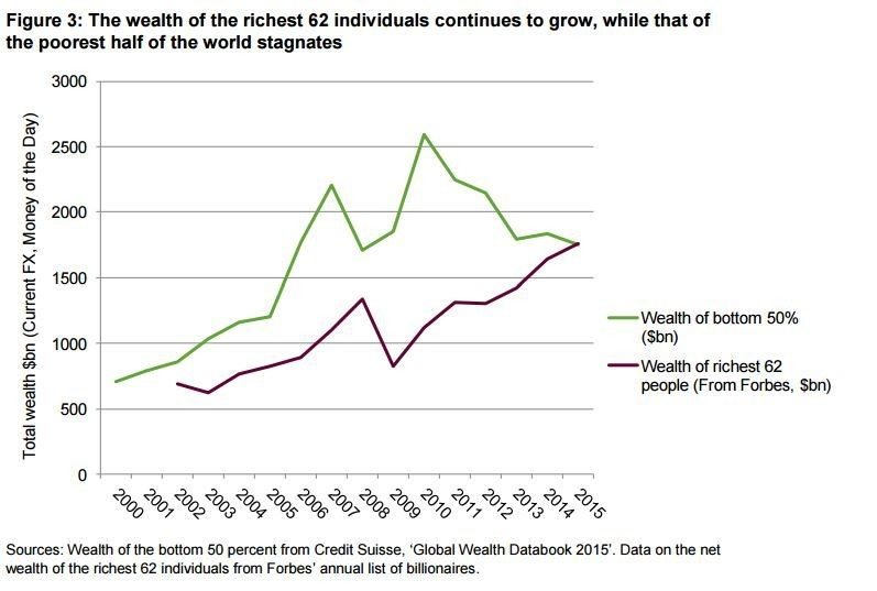 The wealth of the richest 62 individuals continues to grow, while that of the poorest half of the world stagnates