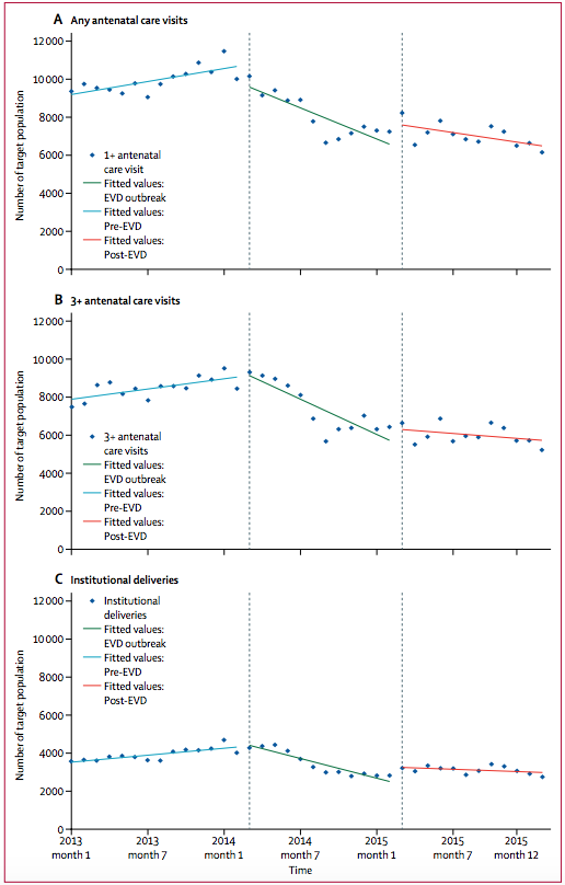 Graphs showing the declining levels of institutional deliveries and antenatal care visits before, during and after the Ebola outbreak in an area of Guinea.
