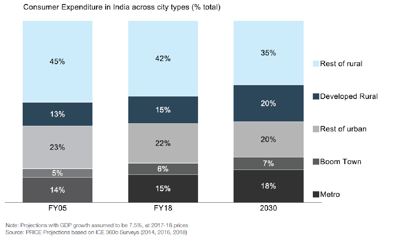Consumer expenditure across various city types in India