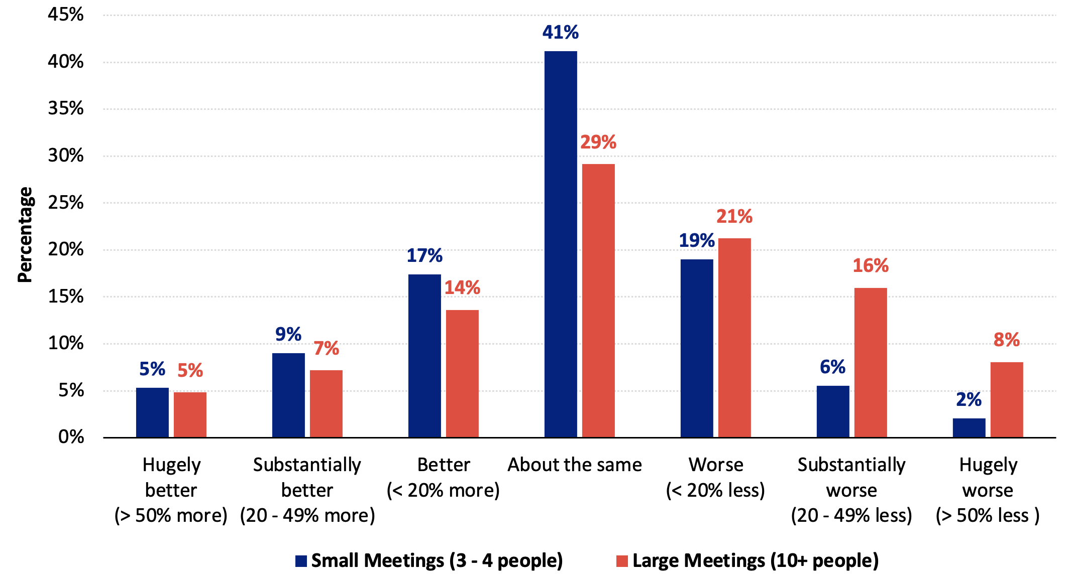 Figure 5 Difference in efficiency of videocall versus in-person meetings, by meeting size