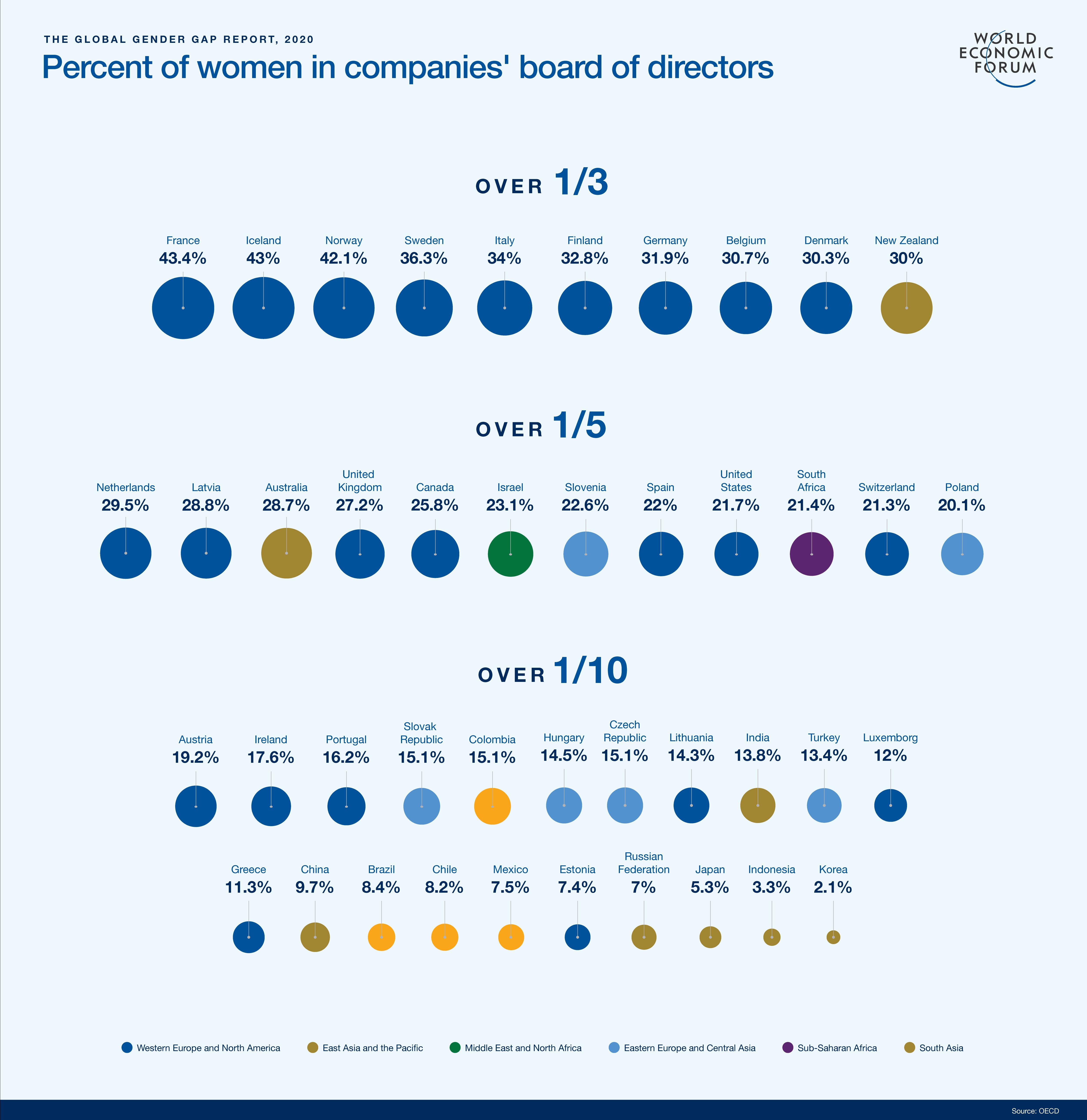 Women directors companies